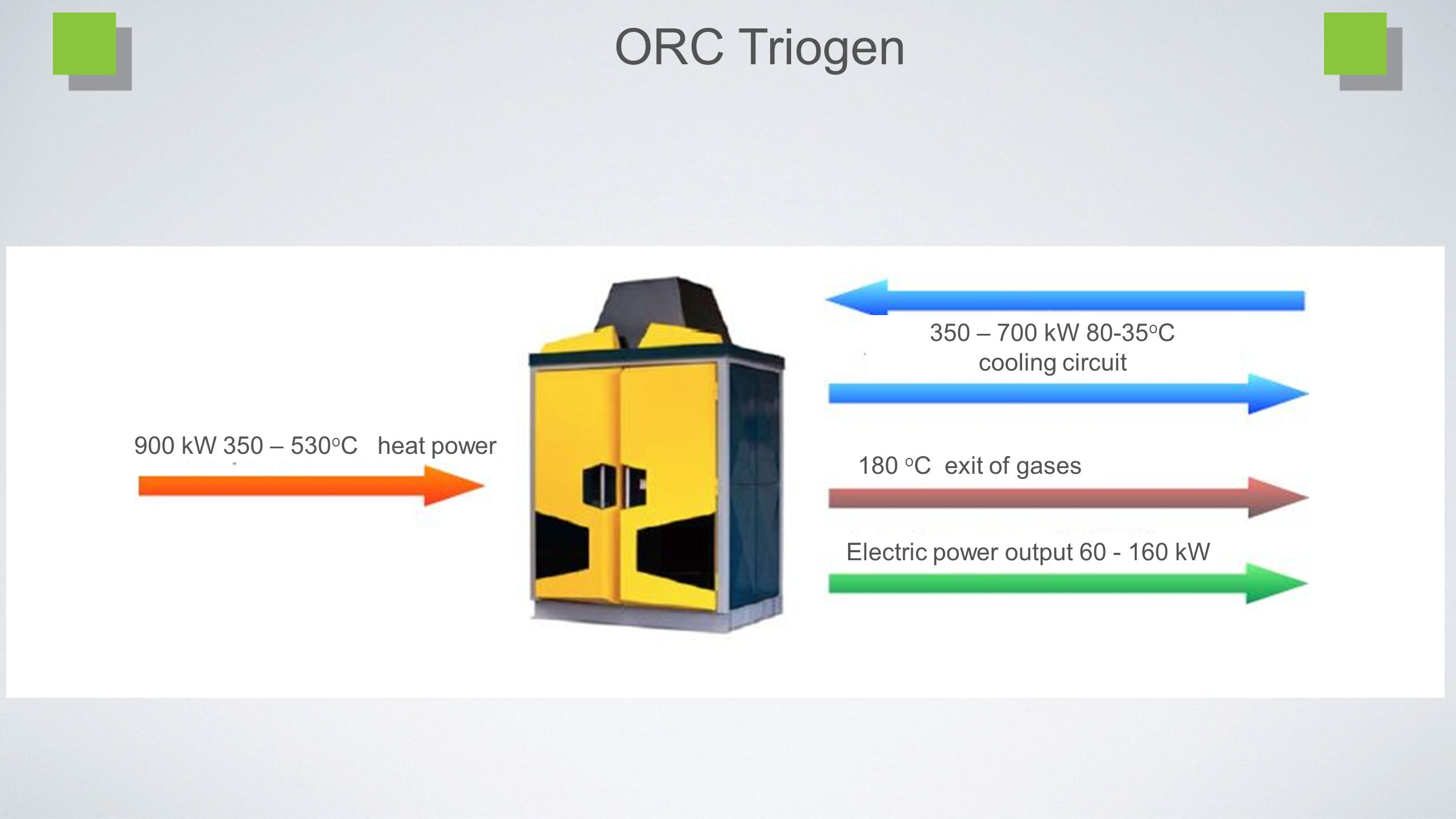 ORC Triogen 350 – 700 kW 80-35 o C cooling circuit 180 o C exit of gases Electric power output 60 - 160 kW 900 kW 350 – 530 o C heat power