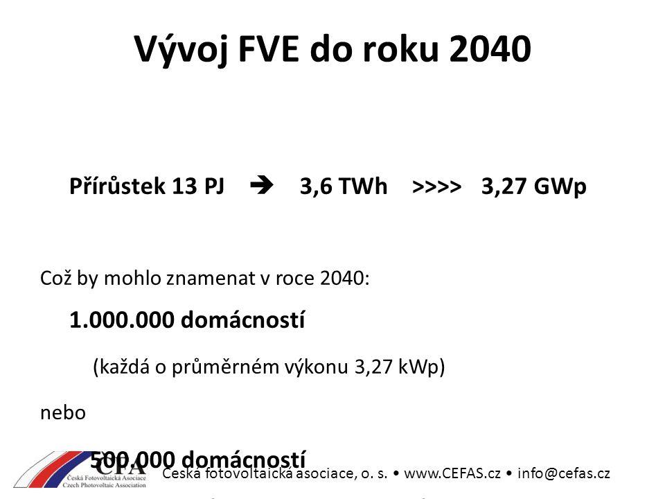 Česká fotovoltaická asociace, o. s.