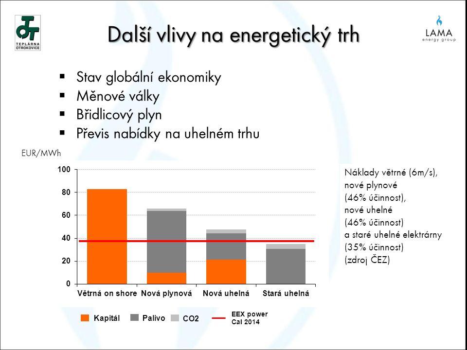 Další vlivy na energetický trh  Stav globální ekonomiky  Měnové války  Břidlicový plyn  Převis nabídky na uhelném trhu Náklady větrné (6m/s), nové