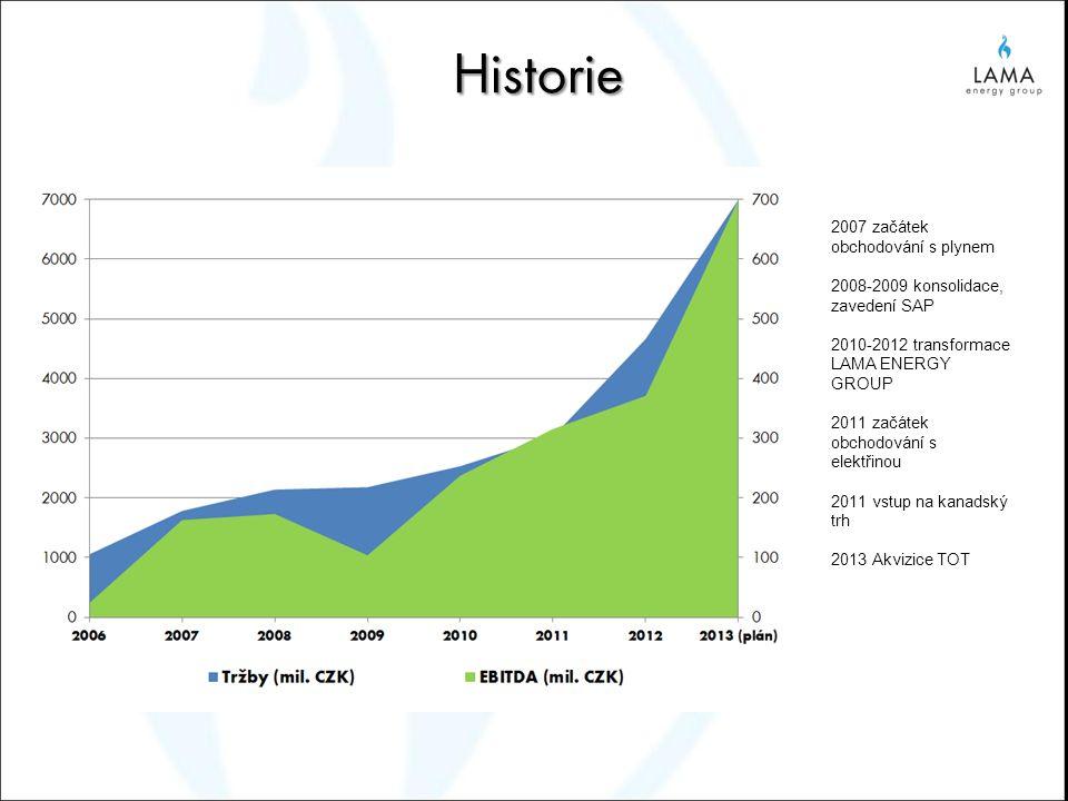 Historie 2007 začátek obchodování s plynem 2008-2009 konsolidace, zavedení SAP 2010-2012 transformace LAMA ENERGY GROUP 2011 začátek obchodování s ele