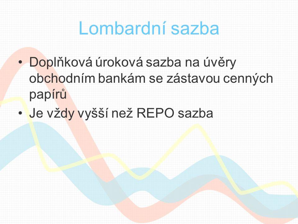 Lombardní sazba Doplňková úroková sazba na úvěry obchodním bankám se zástavou cenných papírů Je vždy vyšší než REPO sazba