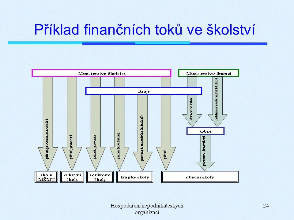 Hospodaření nepodnikateských organizací 24 Příklad finančních toků ve školství
