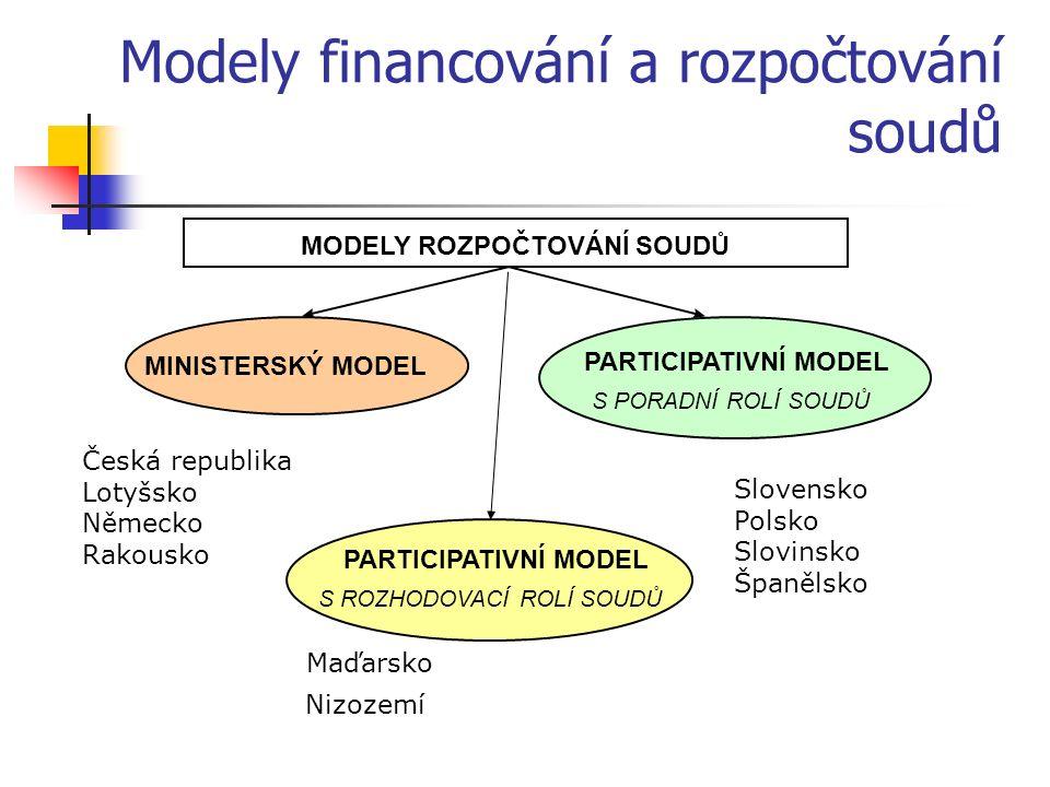 Modely financování a rozpočtování soudů MODELY ROZPOČTOVÁNÍ SOUDŮ MINISTERSKÝ MODEL PARTICIPATIVNÍ MODEL Česká republika Lotyšsko Německo Rakousko Maďarsko Nizozemí Slovensko Polsko Slovinsko Španělsko S PORADNÍ ROLÍ SOUDŮ S ROZHODOVACÍ ROLÍ SOUDŮ