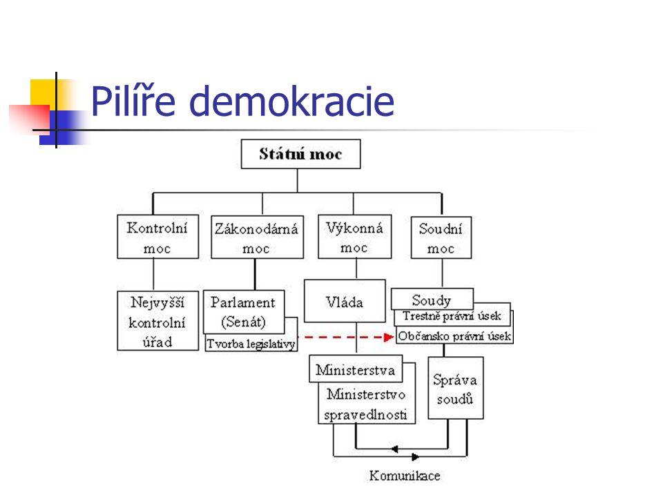 Pilíře demokracie