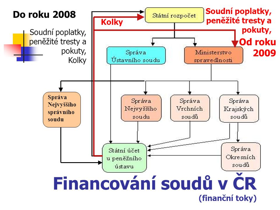 Financování soudů v ČR (finanční toky) Správa Nejvyššího správního soudu Do roku 2008 Od roku 2009 Soudní poplatky, peněžité tresty a pokuty, Kolky Soudní poplatky, peněžité tresty a pokuty,