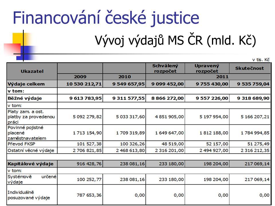 Vývoj výdajů MS ČR (mld. Kč) Financování české justice