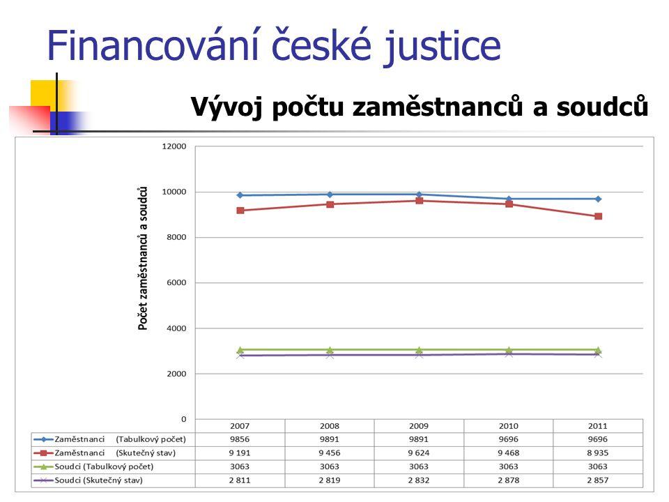 Vývoj počtu zaměstnanců a soudců