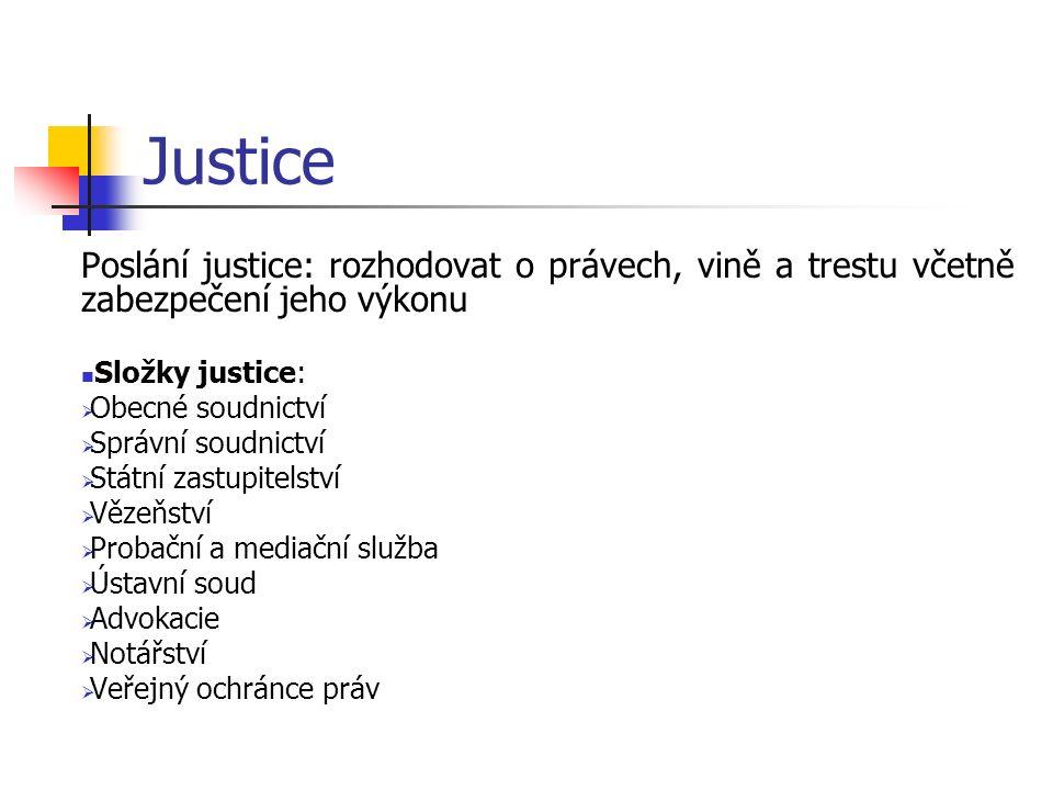Druhy soudnictví Ústavní Obecné ve věcech civilních (soudnictví obchodní, rodinné a dědické) ve věcech trestních ve věcech správních