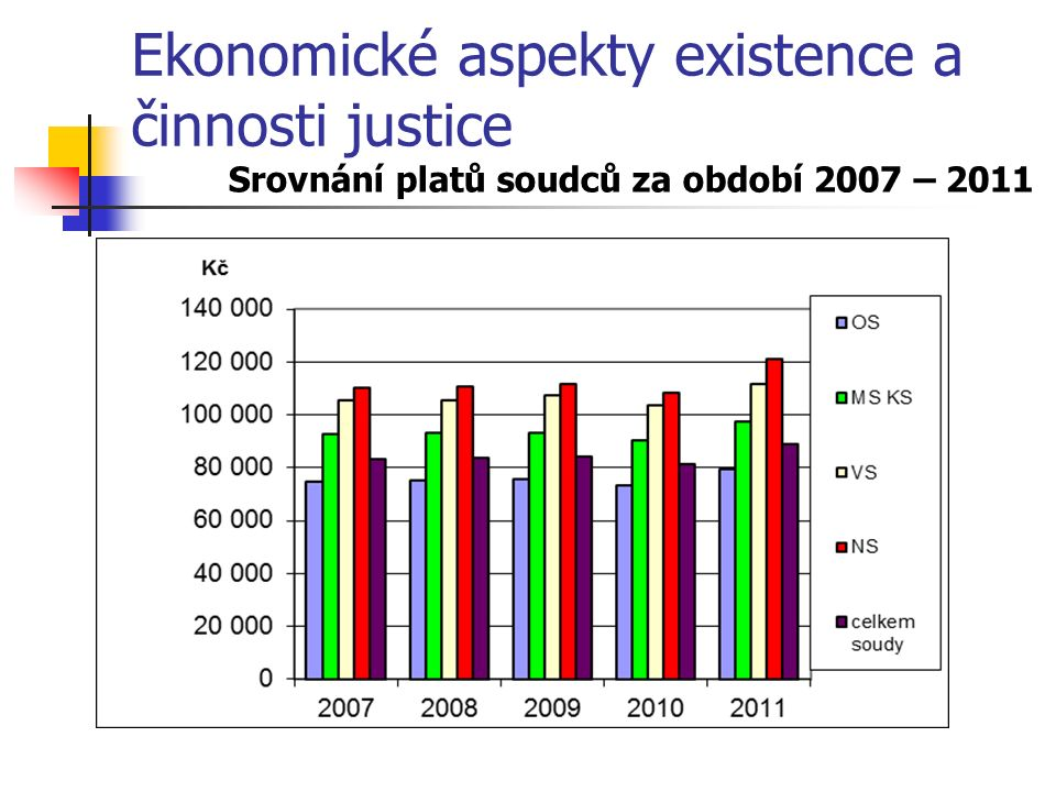 Ekonomické aspekty existence a činnosti justice Srovnání platů soudců za období 2007 – 2011