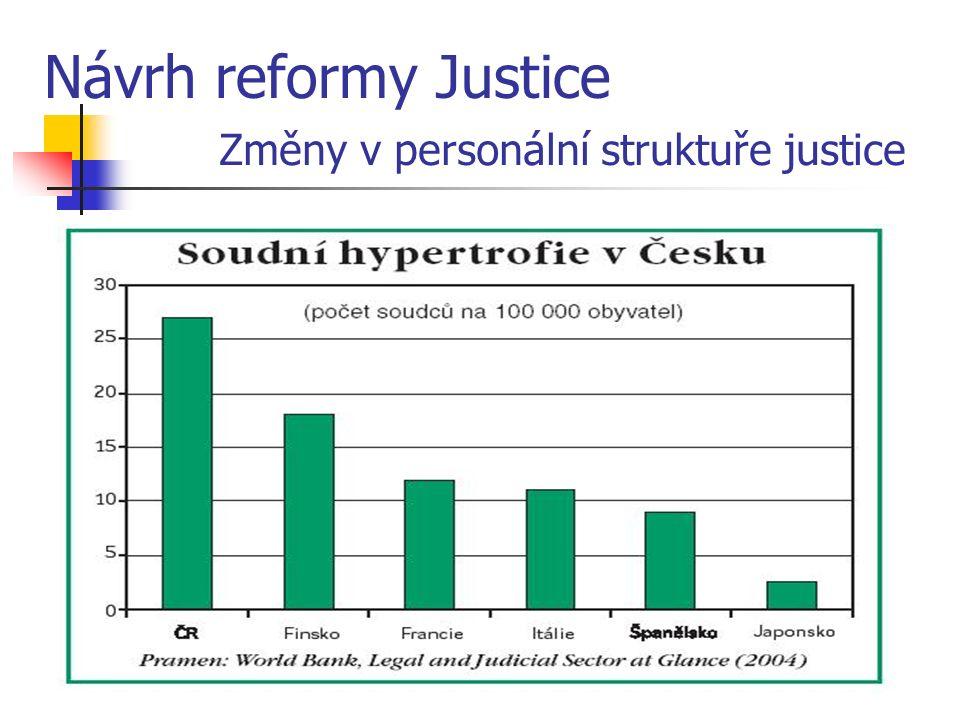 Návrh reformy Justice Změny v personální struktuře justice