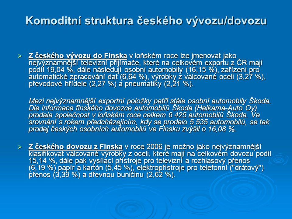Komoditní struktura českého vývozu/dovozu  Z českého vývozu do Finska v loňském roce lze jmenovat jako nejvýznamnější televizní přijímače, které na celkovém exportu z ČR mají podíl 19,04 %, dále následují osobní automobily (16,15 %), zařízení pro automatické zpracování dat (6,64 %), výrobky z válcované oceli (3,27 %), převodové hřídele (2,27 %) a pneumatiky (2,21 %).