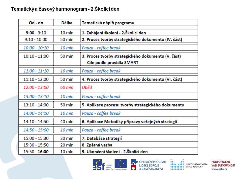 Tematický a časový harmonogram - 2.Školící den 3