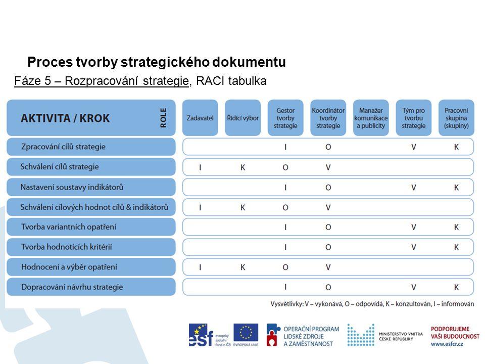 Proces tvorby strategického dokumentu 35 Fáze 5 – Rozpracování strategie, RACI tabulka