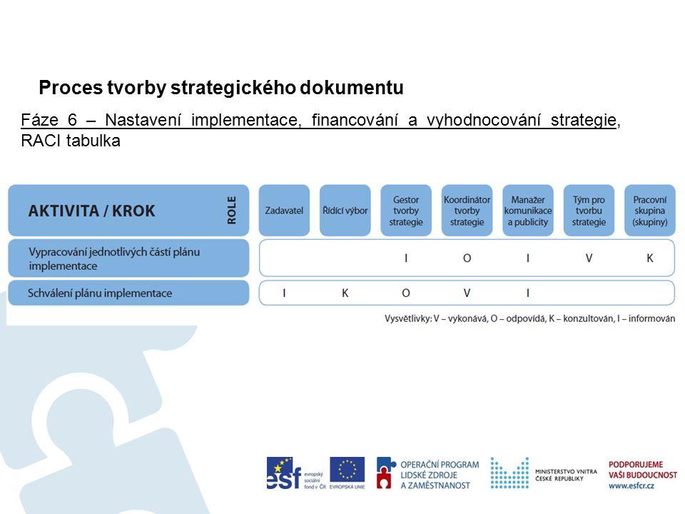 Proces tvorby strategického dokumentu 50 Fáze 6 – Nastavení implementace, financování a vyhodnocování strategie, RACI tabulka
