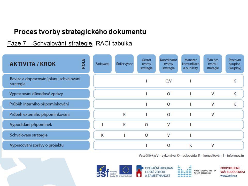 Proces tvorby strategického dokumentu 65 Fáze 7 – Schvalování strategie, RACI tabulka