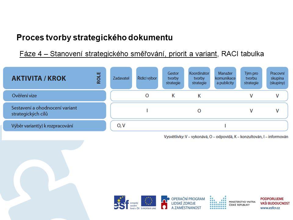 Proces tvorby strategického dokumentu Fáze 4 – Stanovení strategického směřování, priorit a variant Šablony a nástroje Soustava cílů.