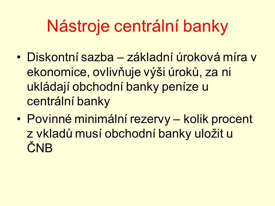 Nástroje centrální banky Diskontní sazba – základní úroková míra v ekonomice, ovlivňuje výši úroků, za ni ukládají obchodní banky peníze u centrální banky Povinné minimální rezervy – kolik procent z vkladů musí obchodní banky uložit u ČNB
