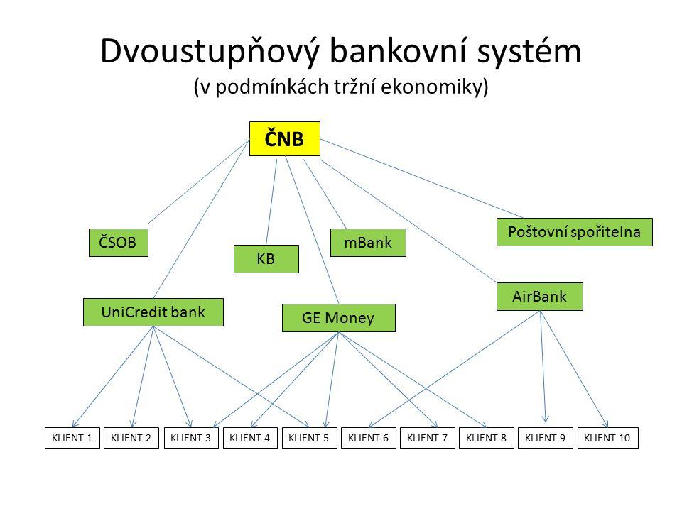 Dvoustupňový bankovní systém (v podmínkách tržní ekonomiky) ČNB ČSOB KB mBank Poštovní spořitelna AirBank GE Money UniCredit bank KLIENT 1KLIENT 7KLIENT 6KLIENT 5KLIENT 4KLIENT 3KLIENT 2KLIENT 8KLIENT 9KLIENT 10