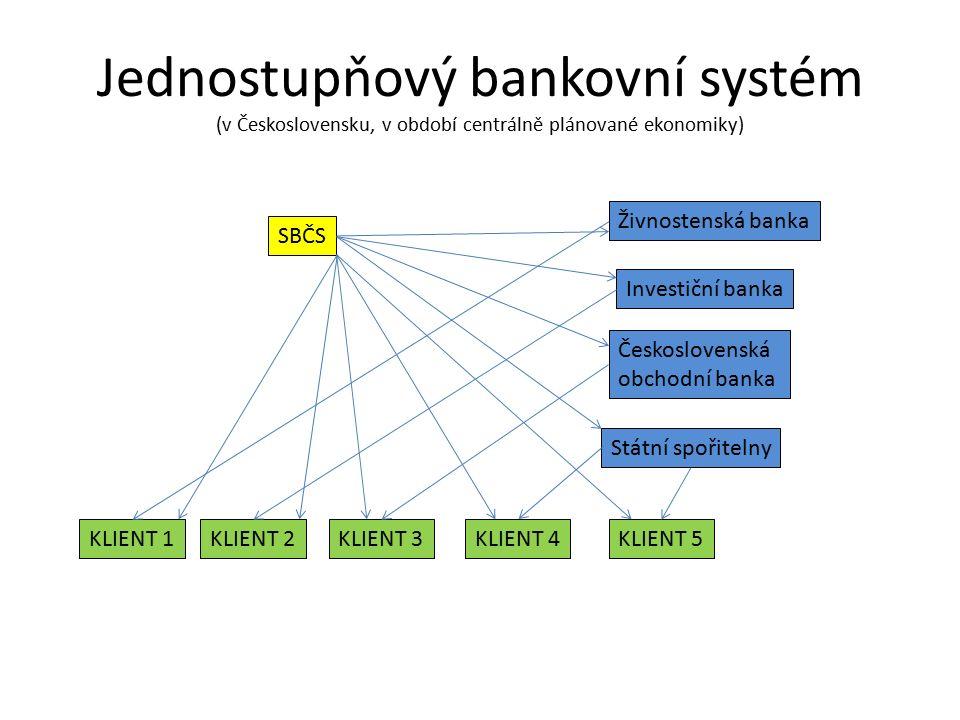 Jednostupňový bankovní systém (v Československu, v období centrálně plánované ekonomiky) SBČS Živnostenská banka Investiční banka Československá obchodní banka Státní spořitelny KLIENT 1KLIENT 2KLIENT 3KLIENT 4KLIENT 5