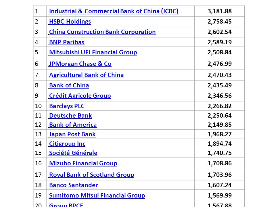 1 Industrial & Commercial Bank of China (ICBC) 3,181.88 2 HSBC Holdings 2,758.45 3 China Construction Bank Corporation 2,602.54 4 BNP Paribas 2,589.19 5 Mitsubishi UFJ Financial Group 2,508.84 6 JPMorgan Chase & Co 2,476.99 7 Agricultural Bank of China 2,470.43 8 Bank of China 2,435.49 9 Crédit Agricole Group 2,346.56 10 Barclays PLC 2,266.82 11 Deutsche Bank 2,250.64 12 Bank of America 2,149.85 13 Japan Post Bank 1,968.27 14 Citigroup Inc 1,894.74 15 Société Générale 1,740.75 16 Mizuho Financial Group 1,708.86 17 Royal Bank of Scotland Group 1,703.96 18 Banco Santander 1,607.24 19 Sumitomo Mitsui Financial Group 1,569.99 20 Group BPCE 1,567.88