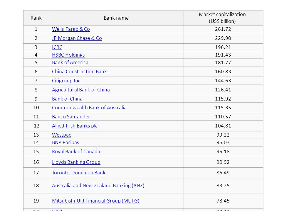 RankBank name Market capitalization (US$ billion) 1 Wells Fargo & Co 261.72 2 JP Morgan Chase & Co 229.90 3 ICBC 196.21 4 HSBC Holdings 191.43 5 Bank of America 181.77 6 China Construction Bank 160.83 7 Citigroup Inc 144.63 8 Agricultural Bank of China 126.41 9 Bank of China 115.92 10 Commonwealth Bank of Australia 115.35 11 Banco Santander 110.57 12 Allied Irish Banks plc 104.81 13 Westpac 99.22 14 BNP Paribas 96.03 15 Royal Bank of Canada 95.18 16 Lloyds Banking Group 90.92 17 Toronto-Dominion Bank 86.49 18 Australia and New Zealand Banking (ANZ) 83.25 19 Mitsubishi UFJ Financial Group (MUFG) 78.45 20 US Bancorp 78.11