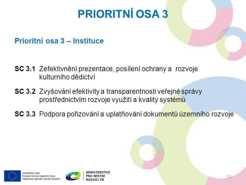 Prioritní osa 3 – Instituce SC 3.1Zefektivnění prezentace, posílení ochrany a rozvoje kulturního dědictví SC 3.2Zvyšování efektivity a transparentnosti veřejné správy prostřednictvím rozvoje využití a kvality systémů SC 3.3Podpora pořizování a uplatňování dokumentů územníhorozvoje PRIORITNÍ OSA 3 10