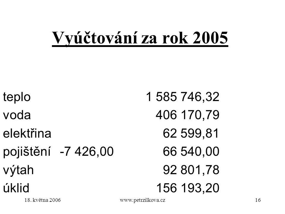 18. května 2006www.petrzilkova.cz16 Vyúčtování za rok 2005 teplo1 585 746,32 voda 406 170,79 elektřina 62 599,81 pojištění-7 426,00 66 540,00 výtah 92