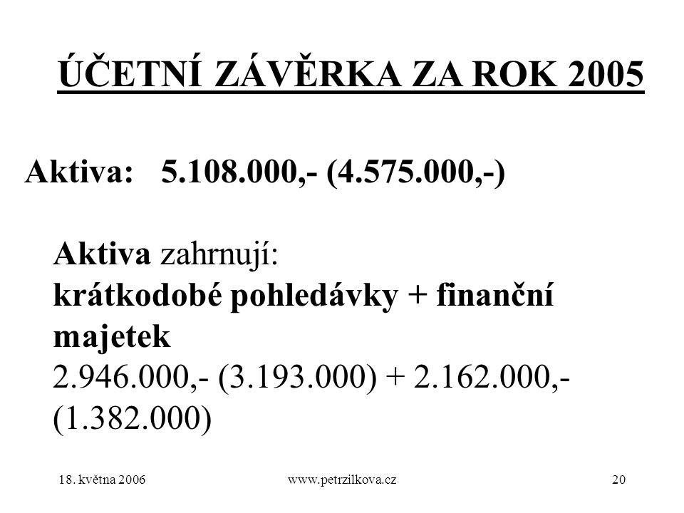 18. května 2006www.petrzilkova.cz20 ÚČETNÍ ZÁVĚRKA ZA ROK 2005 Aktiva:5.108.000,- (4.575.000,-) Aktiva zahrnují: krátkodobé pohledávky + finanční maje