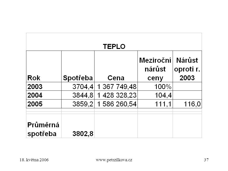 18. května 2006www.petrzilkova.cz37