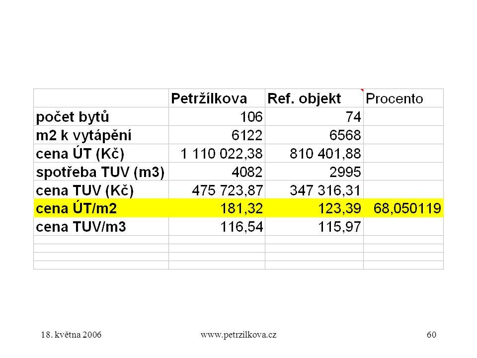 18. května 2006www.petrzilkova.cz60