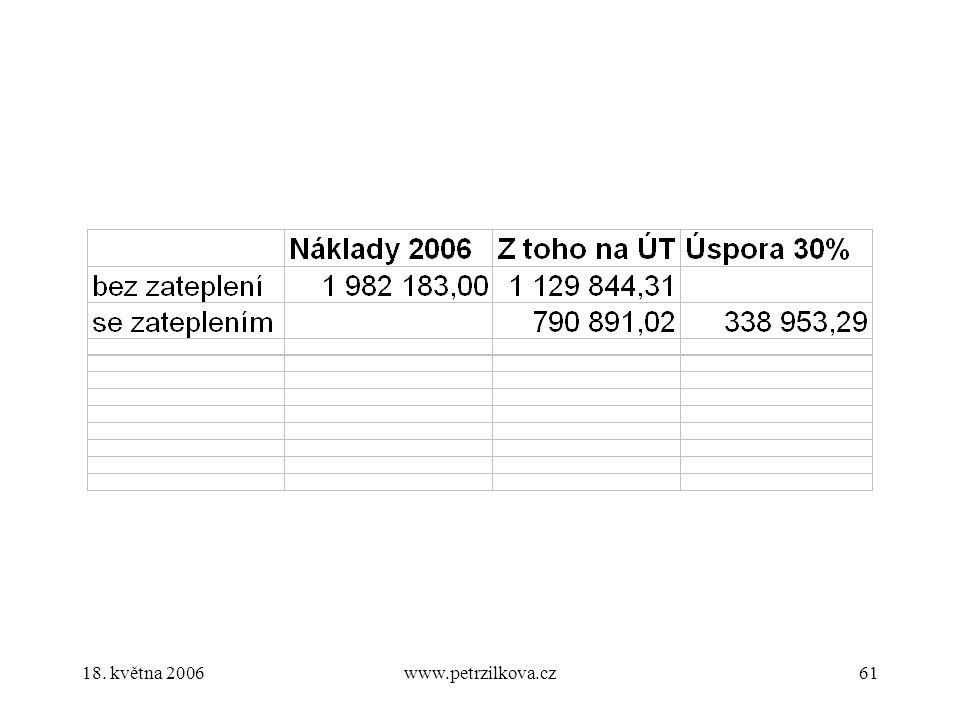 18. května 2006www.petrzilkova.cz61