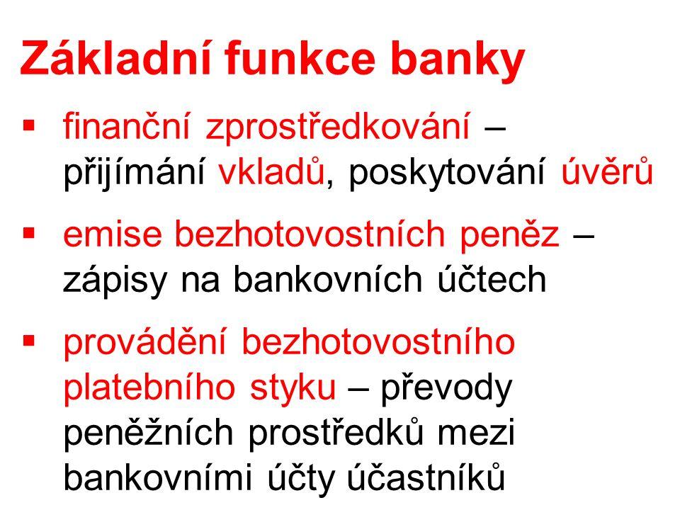 Základní funkce banky  finanční zprostředkování – přijímání vkladů, poskytování úvěrů  emise bezhotovostních peněz – zápisy na bankovních účtech  provádění bezhotovostního platebního styku – převody peněžních prostředků mezi bankovními účty účastníků