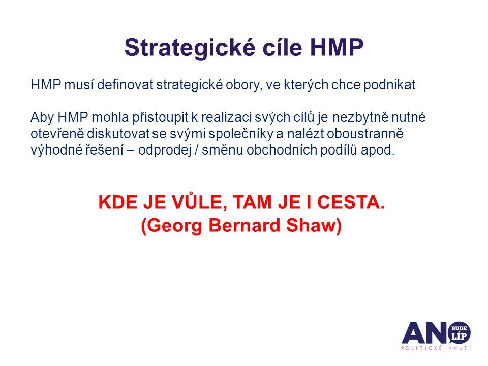 Strategické cíle HMP HMP musí definovat strategické obory, ve kterých chce podnikat Aby HMP mohla přistoupit k realizaci svých cílů je nezbytně nutné otevřeně diskutovat se svými společníky a nalézt oboustranně výhodné řešení – odprodej / směnu obchodních podílů apod.