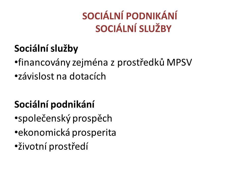 SOCIÁLNÍ PODNIKÁNÍ SOCIÁLNÍ SLUŽBY Sociální služby financovány zejména z prostředků MPSV závislost na dotacích Sociální podnikání společenský prospěch ekonomická prosperita životní prostředí