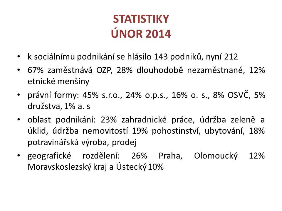 STATISTIKY ÚNOR 2014 k sociálnímu podnikání se hlásilo 143 podniků, nyní 212 67% zaměstnává OZP, 28% dlouhodobě nezaměstnané, 12% etnické menšiny právní formy: 45% s.r.o., 24% o.p.s., 16% o.