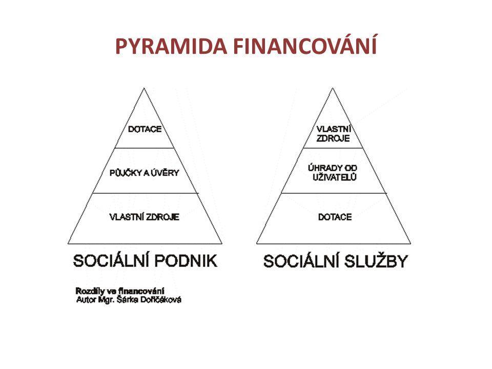 PYRAMIDA FINANCOVÁNÍ
