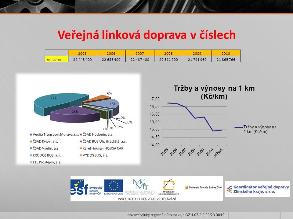 Páteřní železniční síť Inovace výuky regionálního rozvoje CZ.1.07/2.2.00/28.0012