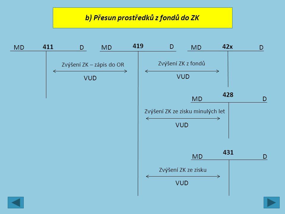 MD DD 42x 419 411 Zvýšení ZK – zápis do OR VUD Zvýšení ZK z fondů VUD MDD 428 Zvýšení ZK ze zisku minulých let VUD D b) Přesun prostředků z fondů do ZK MDD 431 Zvýšení ZK ze zisku VUD
