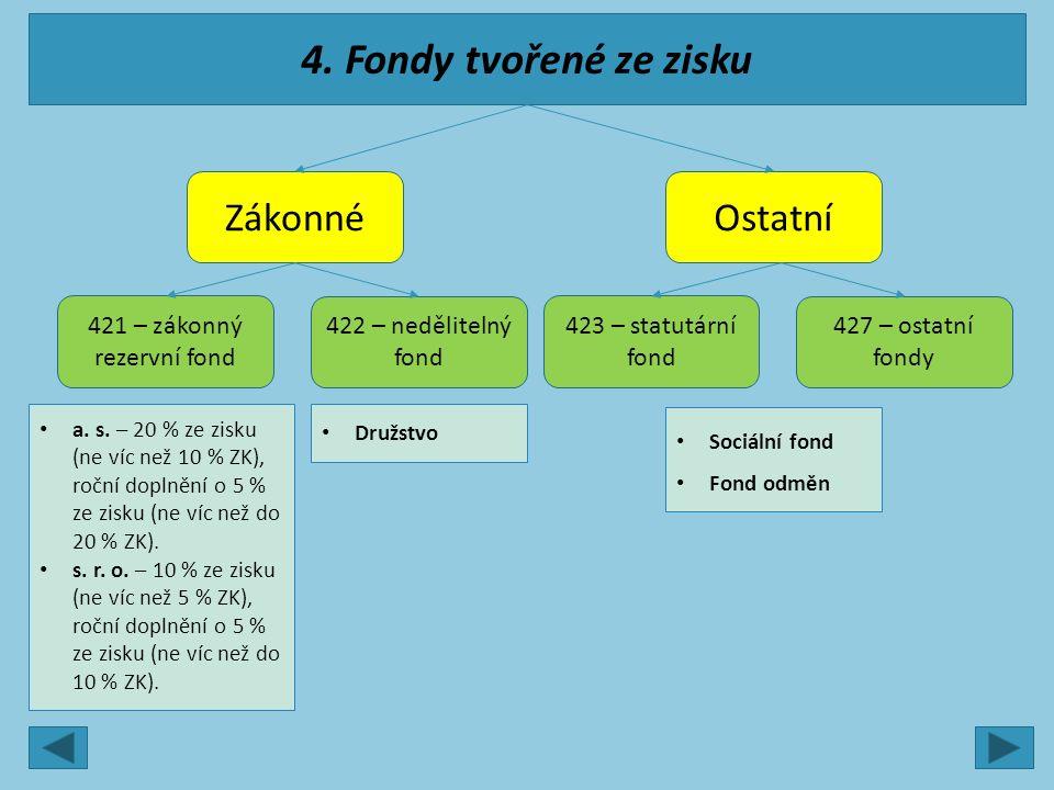 4. Fondy tvořené ze zisku ZákonnéOstatní 421 – zákonný rezervní fond 422 – nedělitelný fond 423 – statutární fond 427 – ostatní fondy a. s. – 20 % ze