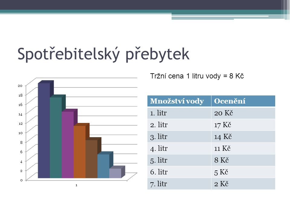 Spotřebitelský přebytek Množství vodyOcenění 1. litr20 Kč 2.