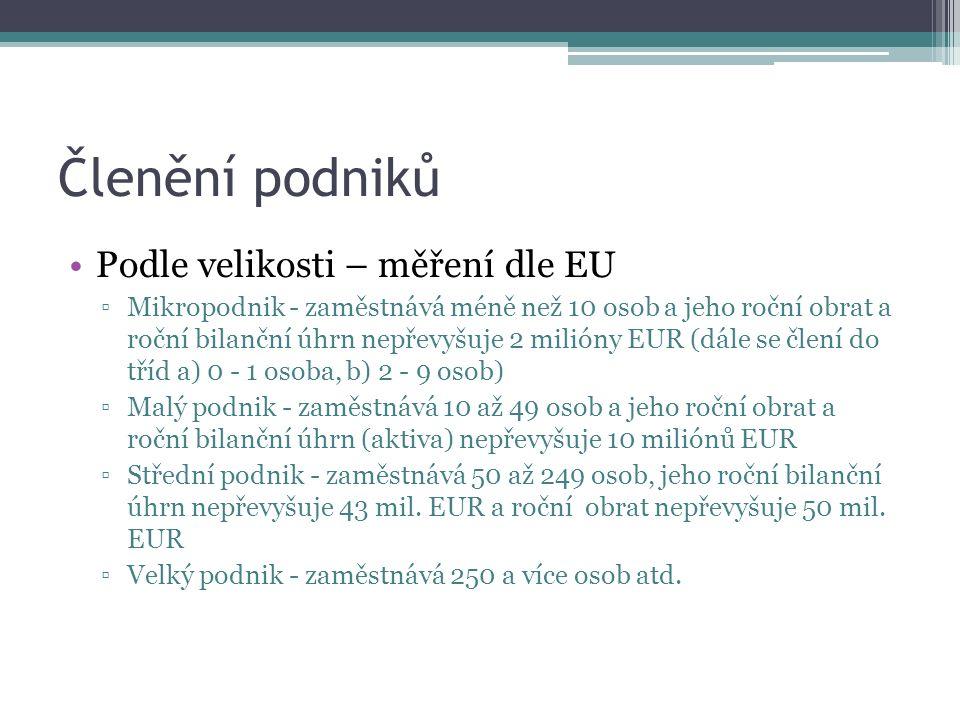 Členění podniků Podle velikosti – měření dle EU ▫Mikropodnik - zaměstnává méně než 10 osob a jeho roční obrat a roční bilanční úhrn nepřevyšuje 2 milióny EUR (dále se člení do tříd a) 0 - 1 osoba, b) 2 - 9 osob) ▫Malý podnik - zaměstnává 10 až 49 osob a jeho roční obrat a roční bilanční úhrn (aktiva) nepřevyšuje 10 miliónů EUR ▫Střední podnik - zaměstnává 50 až 249 osob, jeho roční bilanční úhrn nepřevyšuje 43 mil.