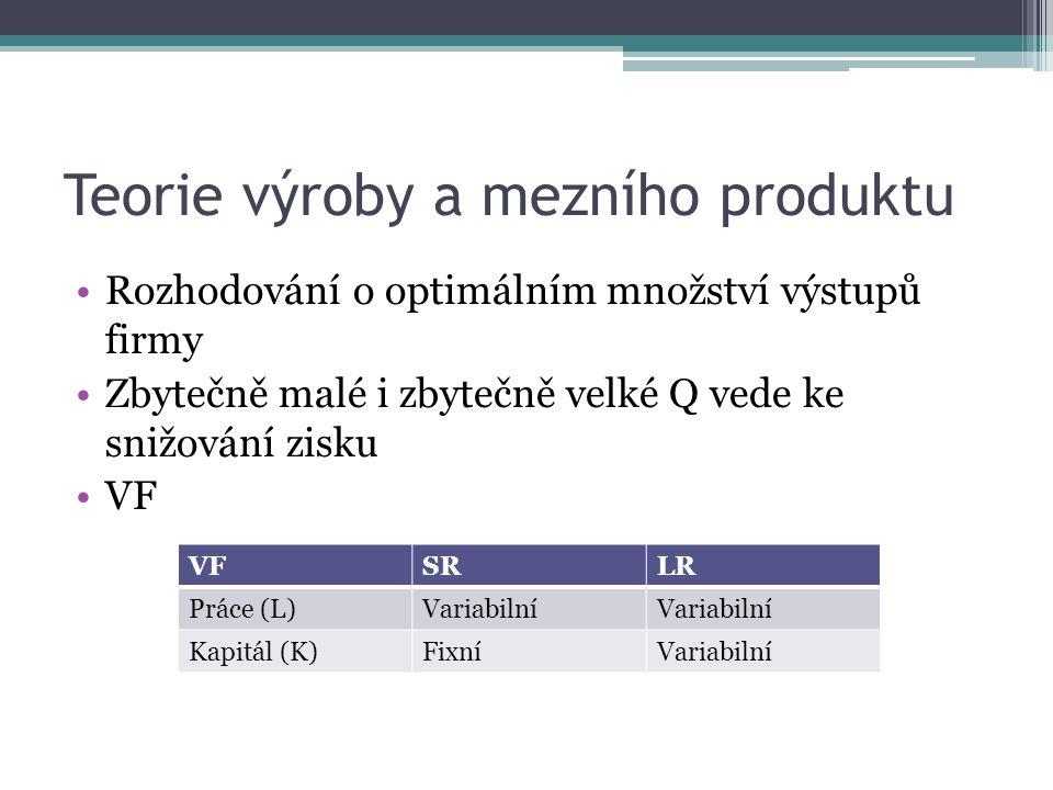 Teorie výroby a mezního produktu Rozhodování o optimálním množství výstupů firmy Zbytečně malé i zbytečně velké Q vede ke snižování zisku VF SRLR Práce (L)Variabilní Kapitál (K)FixníVariabilní