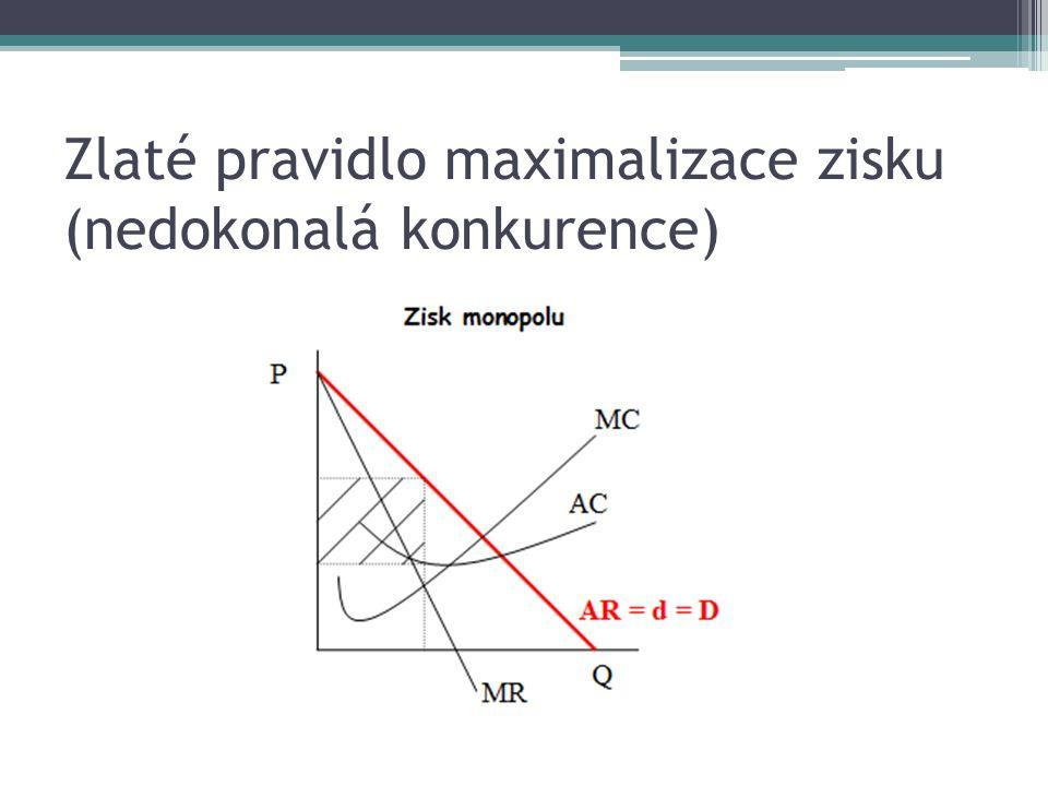 Zlaté pravidlo maximalizace zisku (nedokonalá konkurence)