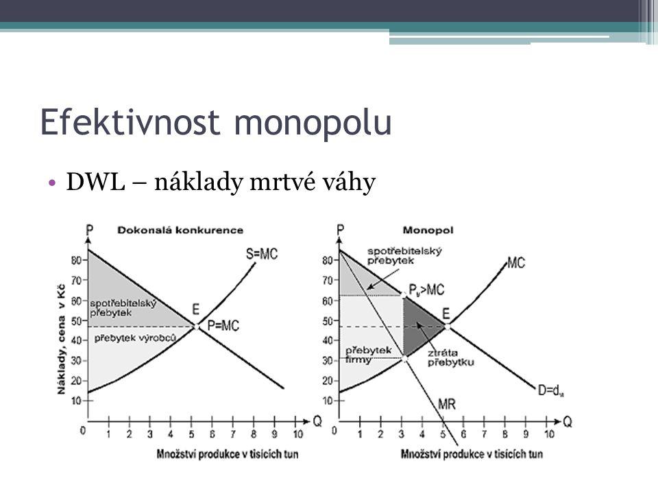 Efektivnost monopolu DWL – náklady mrtvé váhy