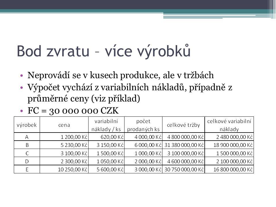 Bod zvratu – více výrobků Neprovádí se v kusech produkce, ale v tržbách Výpočet vychází z variabilních nákladů, případně z průměrné ceny (viz příklad) FC = 30 000 000 CZK