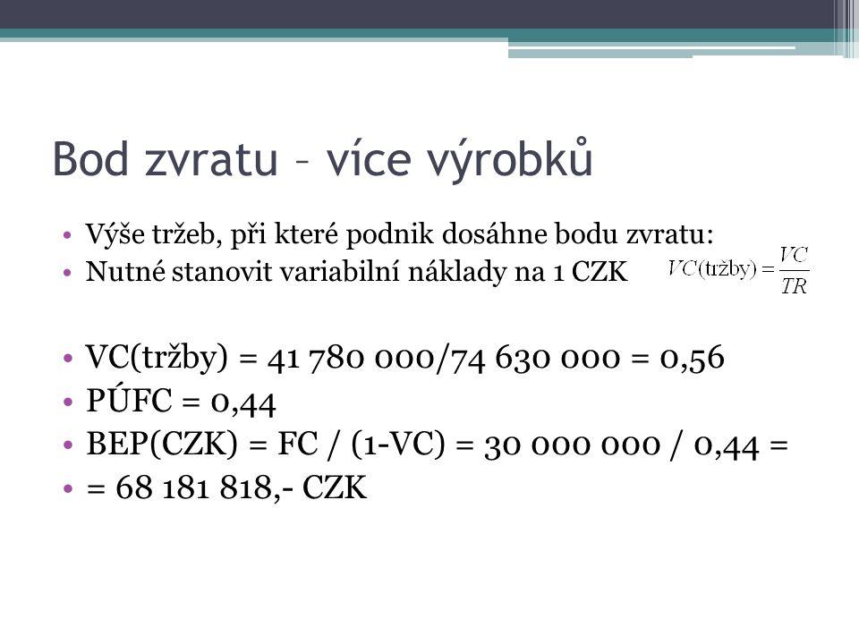 Bod zvratu – více výrobků Výše tržeb, při které podnik dosáhne bodu zvratu: Nutné stanovit variabilní náklady na 1 CZK VC(tržby) = 41 780 000/74 630 000 = 0,56 PÚFC = 0,44 BEP(CZK) = FC / (1-VC) = 30 000 000 / 0,44 = = 68 181 818,- CZK