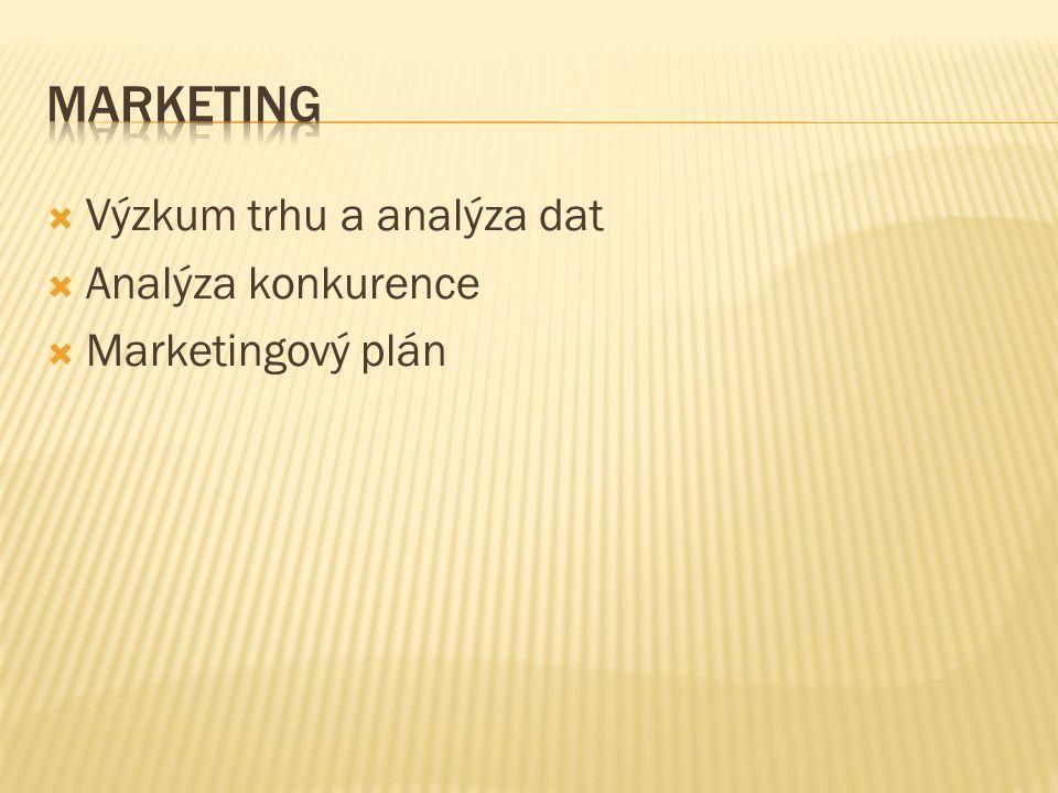  Výzkum trhu a analýza dat  Analýza konkurence  Marketingový plán