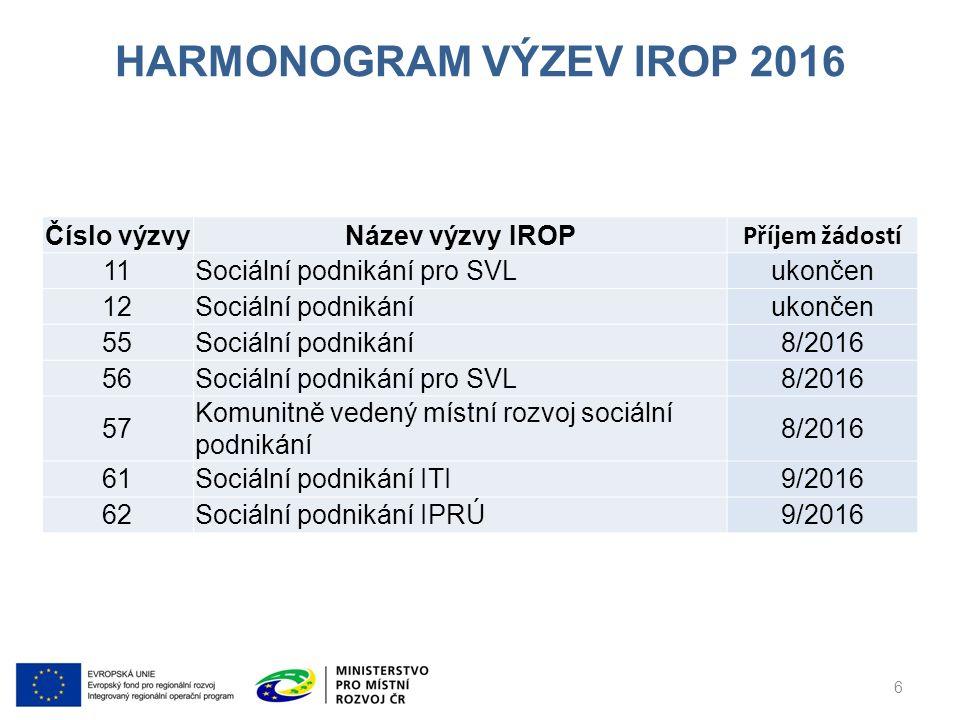 HARMONOGRAM VÝZEV IROP 2016 Číslo výzvyNázev výzvy IROP Příjem žádostí 11Sociální podnikání pro SVLukončen 12Sociální podnikáníukončen 55Sociální podnikání8/2016 56Sociální podnikání pro SVL8/2016 57 Komunitně vedený místní rozvoj sociální podnikání 8/2016 61Sociální podnikání ITI9/2016 62Sociální podnikání IPRÚ9/2016 6
