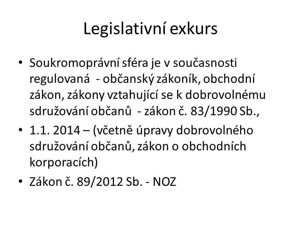 Legislativní exkurs Soukromoprávní sféra je v současnosti regulovaná - občanský zákoník, obchodní zákon, zákony vztahující se k dobrovolnému sdružování občanů - zákon č.