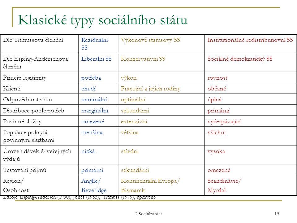 """2 Sociální stát 16 Typy sociálních států (Esping-Andersen 1990) Charakteristika → Typ ↓ DekomodifikaceStratifikace společnostiZáklad/ determinanty Důsledky Liberální/ Anglosaský Omezené dávky, selektivita zajištěná testováním příjmů Rozštěpení společnosti - Veřejná pomoc potřebným - Soukromá pomoc střední třídy sobě samé Hegemonie buržoazie, silný liberalismus Polarizovaný růst zaměstnanosti se slábnoucí střední třídou; redukce genderové a etnické segmentace, posilování třídní diferenciace Konzervativní/ Kontinentální Evropa Štědrý, široký přístup,nicméně založený na příspěvcích Statusově podmíněná fragmentace (statusové bariéry mezi různýmí skupinami pracovníků) Třídní kompromis bez jasné hegemonie a silný katolicismus Problémy se zaměstnaností: sociální podpora """"bez práce , segmentace na zajištěné/nezajištěné Sociálně demokratický/ Scandinávie Velmi štědrý, univerzální přístup universalně-egalitární (podporující solidaritu) Dominance odborů, koalice s rolníky nebo střední třídou Expanze veřejných sociálních služeb; genderové a sektorové rozštěpení"""